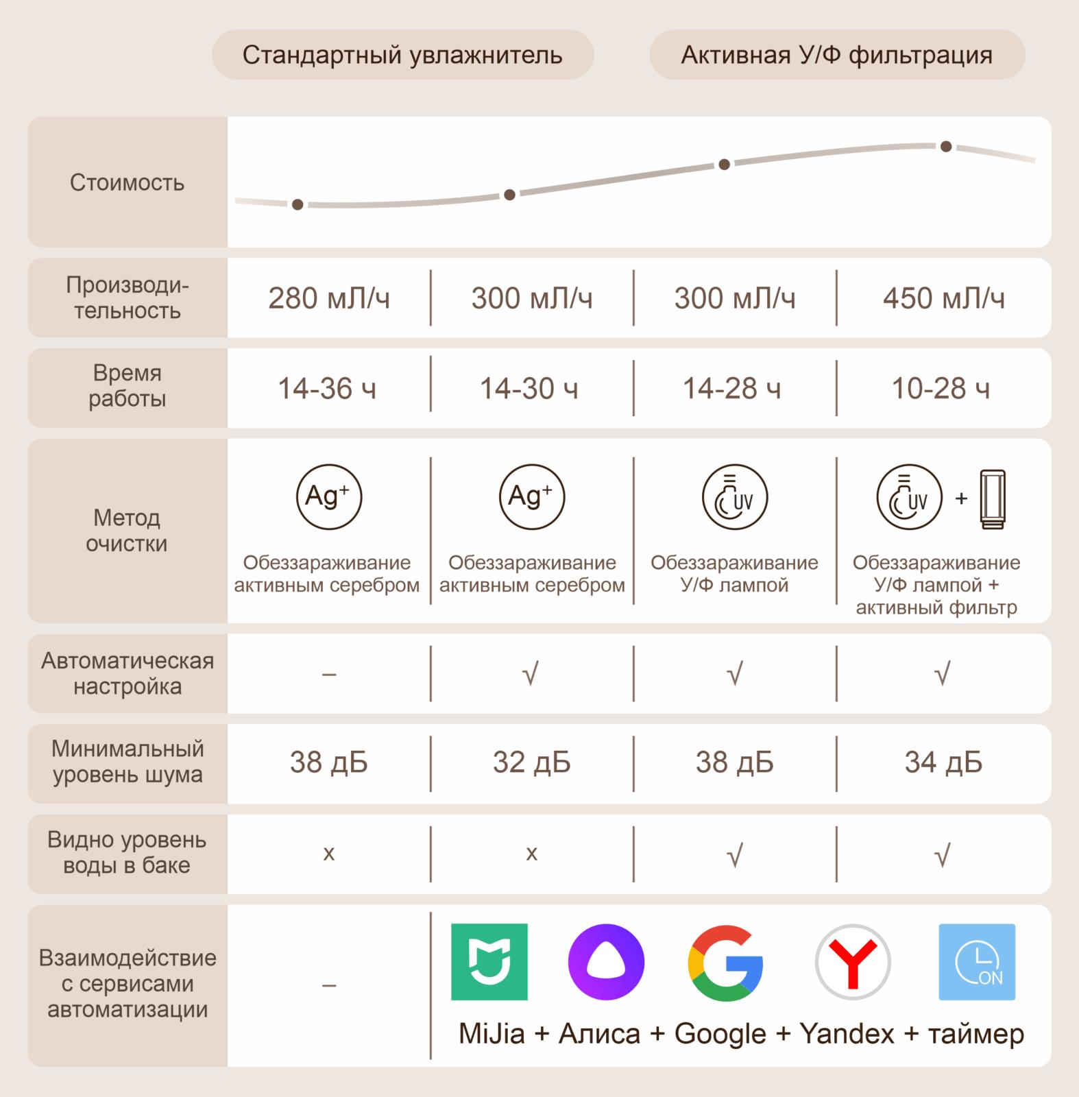 Увлажнитель воздуха Xiaomi Mijia Smart Air Humidifier 4L